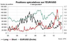 Forex Hedge Fund Watch : les spéculateurs sur le marché du change  (22 novembre 2010)