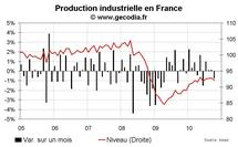 Production industrielle en France octobre 2010 : net repli lié aux grèves