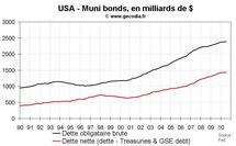 Muni bonds aux USA : la faillite menace-t-elle les administrations locales américaines ?