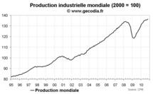 Production industrielle mondiale octobre 2010 : pendant que l'Asie flambe, le Japon s'enfonce