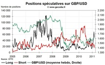 Forex Hedge Fund Watch : spéculateurs sur le marché des changes (7 mars 2011)