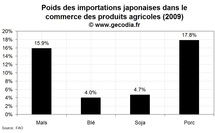 Le poids du Japon sur les marchs des produits agricoles