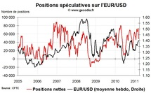 Forex Hedge Fund Watch : spéculateurs sur le marché des changes (21 mars 2011)