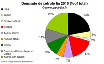 Offre et demande mondiale de ptrole : demande et production en hausse