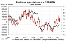 Forex Hedge Fund Watch : spéculateurs sur le marché des changes (11 avril 2011)