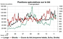 Grain Hedge Fund Watch : la spéculation sur le blé, le maïs et le soja (18 avril 2011)