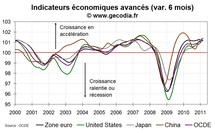 Indicateurs avancs en mars 2011 pour les principales conomies mondiales