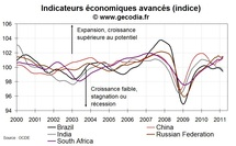 Indicateurs avancs en mars 2011 pour les pays mergents