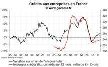 Crdits bancaires aux entreprises France en avril 2011 : plus haut les taux