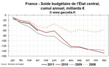 Déficit public et dette publique en France en avril 2011