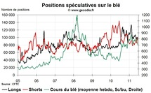 Agri Hedge Fund Watch : la spculation sur le bl, le mas et le soja (20 juin 2011)