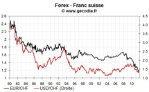 Intervention sur le franc suisse : la BNS sort la grosse artillerie