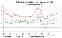 Linflation mondiale se stabilise en aot 2011
