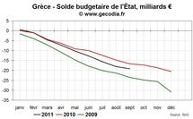 Mme un effacement total de la dette grecque ne ramera pas le budget  lquilibre