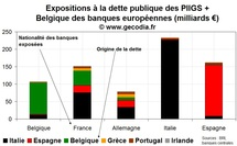 Crise de la dette : les banques mondiales exposes de prs de 900 milliards 