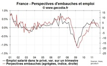 Les intentions d'embauches se replient en novembre 2011 sans s'effondrer