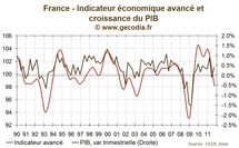 France : l'indicateur avancé de l'OCDE en zone de récession