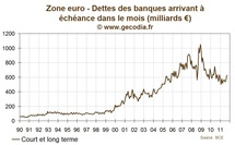 Pourquoi la BCE se soucie-t-elle autant des banques ?