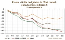 France / Budget : Une prvision de croissance pour 2012 fragilise fortement le budget