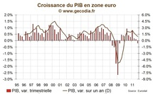 Zone euro / Croissance : Le PIB se contracte, 6 pays en rcession