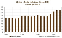 Crise de la dette : Le dfaut grec est act, les CDS sont activs