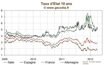 Crise de l'euro / MES : Le pare-feu financier de l'euro renforc a minima