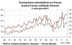 Transactions immobilires / France : une anne 2011 encore trs dynamique dans lancien et le neuf
