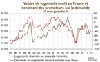 Les promoteurs immobiliers un peu plus ngatifs sur les prix, les ventes se maintiendraient