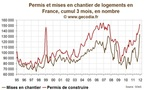 Construction de logements : trs forte progression fin 2011 en amont de la rduction du Scellier