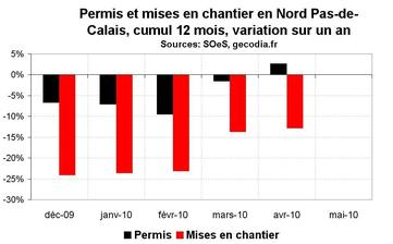 Activité dans la construction dans le Nord Pas-de-Calais en avril 2010 : en reprise