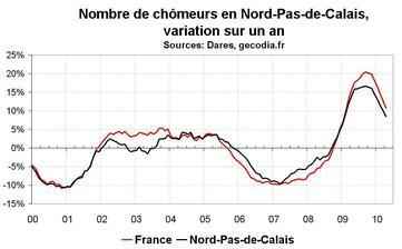 Nombre de chômeurs dans le Nord-Pas-de-Calais en avril 2010 : modération dans la hausse