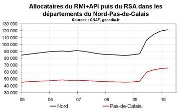 RSA dans le Nord-Pas-de-Calais début 2010 : la hausse continue