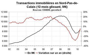 Transactions immobilières dans le Nord-Pas-de-Calais en mai 2010 : le neuf reste déprimé