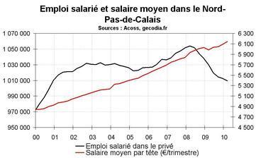 L'emploi salarié en Nord-Pas-de-Calais début 2010 : toujours en net repli