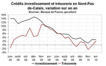 Crédit bancaire en Nord-Pas-de-Calais en avril 2010 : reprise encore trop molle