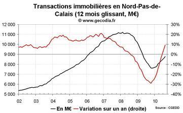 Transactions immobilières Nord-Pas-de-Calais août 2010 : le neuf reste déprimé