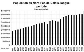 La démographie de la région Nord-Pas-de-Calais depuis 1851