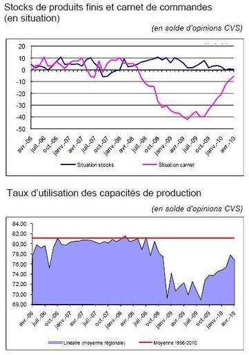 Confiance des entreprises en Bretagne : lente amélioration