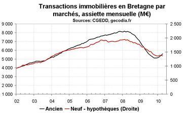 Transactions immobilières en Bretagne : reprise dans l'ancien, stagnation du neuf