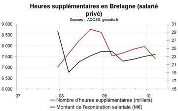 Heures supplémentaires en Bretagne début 2010 : encore en recul