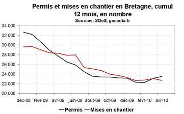 Activité dans la construction en Bretagne en avril 2010 : les permis et chantiers toujours en recul