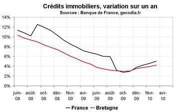 Crédit bancaire en Bretagne : reprise pour le crédit immobilier