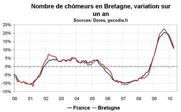 Nombre chômeurs Bretagne en avril 2010 : modération dans la hausse