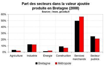 Croissance économique en Bretagne : la crise avait débuté avant 2009