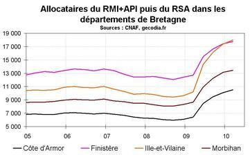 RSA en Bretagne début 2010 : la hausse continue