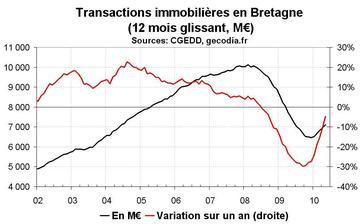Transactions immobilières en Bretagne en mai 2010 : la reprise continue dans l'ancien