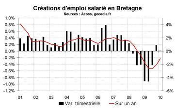 L'emploi salarié en Bretagne début 2010 : faibles créations d'emploi