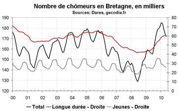 Nombre de chômeurs en Bretagne en mai 2010 : modération dans la hausse