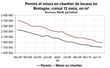 Activité dans la construction en Bretagne en mai 2010 : toujours négatif sur les chantiers