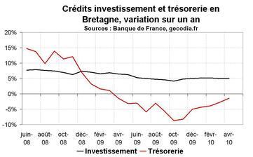 Crédit bancaire en Bretagne an avril 2010 : la reprise continue